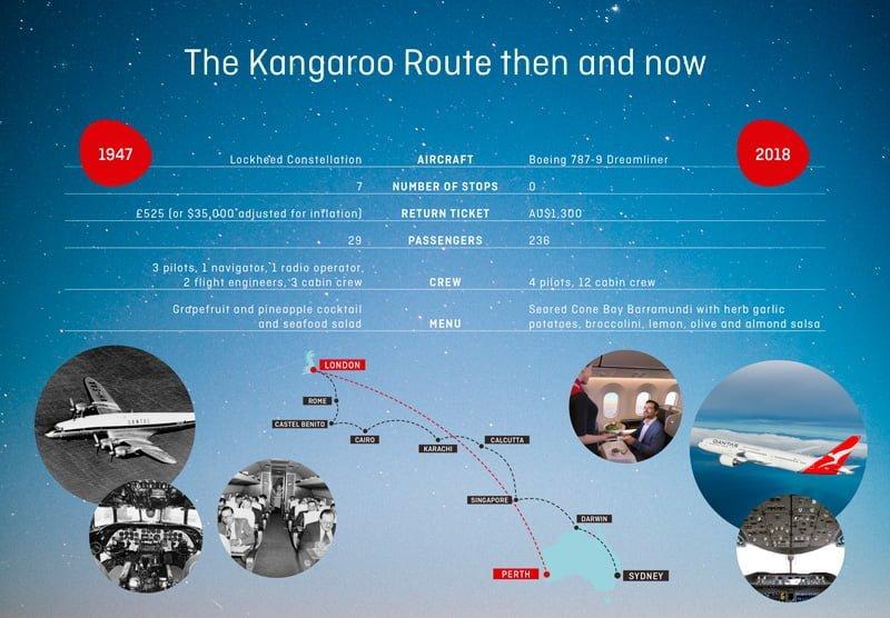 Infografía comparativa de la Ruta Canguro de Qantas de Australia a Londres.