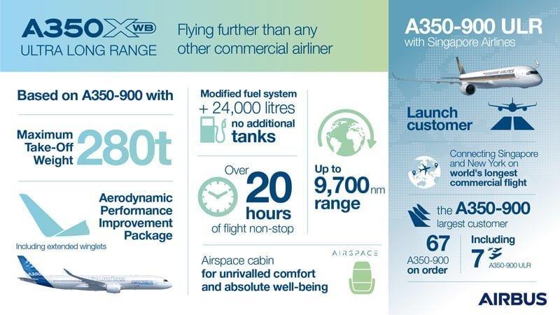 Infografía del Airbus A350ULR.