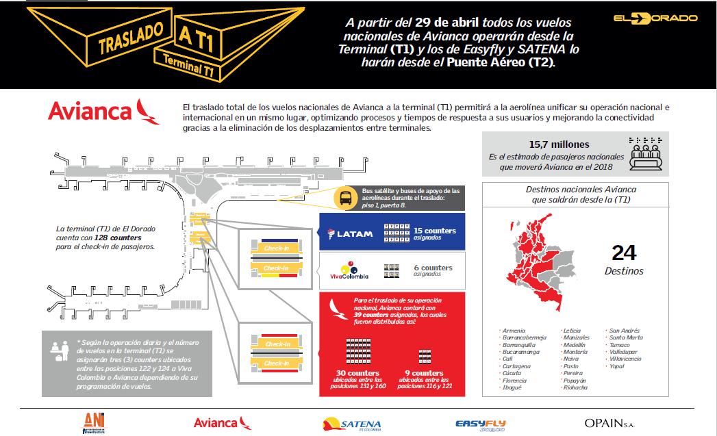 Infografía del Traslado de Avianca al Terminal Nacional del Aeropuerto Eldorado.