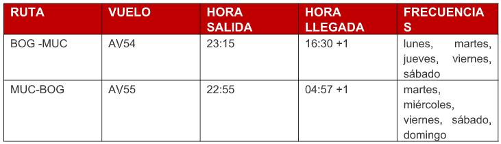 Itinerario de Avianca entre Bogotá y Múnich.