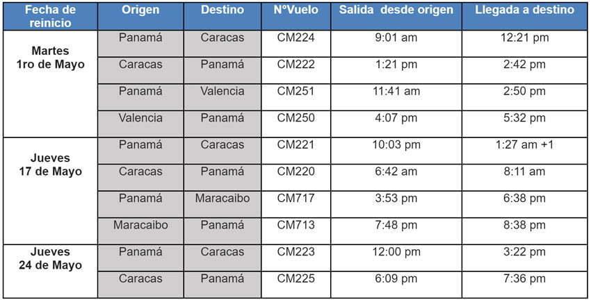 Itinerario reanudación de vuelos de Copa Airlines a Venezuela.