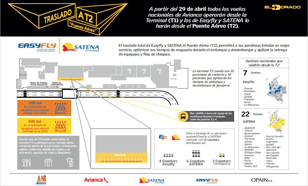 Infografía del Traslado de Easyfly y SATENA al Terminal Puente Aéreo.