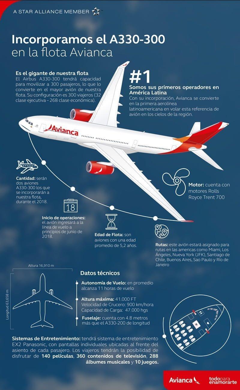 Infografía del nuevo Airbus A330-300 de Avianca Colombia.