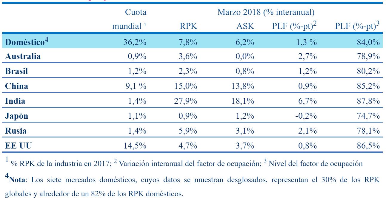 Informe de tráfico de pasajeros de IATA durante marzo de 2018.