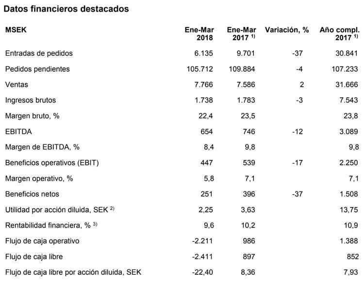 Resultados de Saab para el Primer Trimestre 2018.