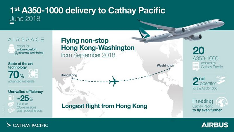 Infografía del Airbus A350-1000 de Cathay Pacific.