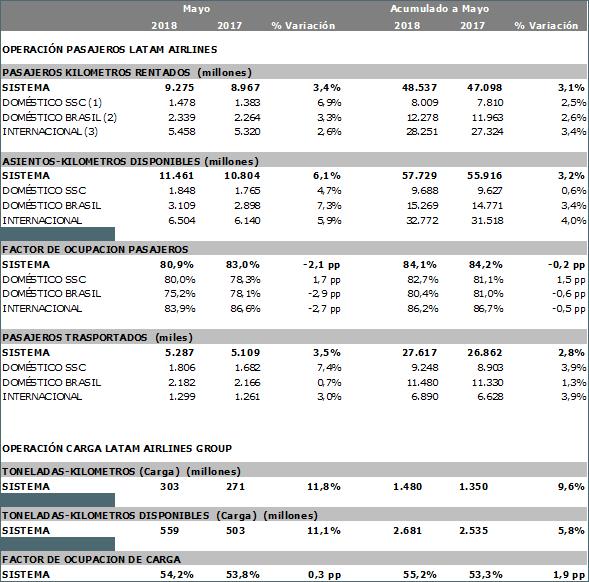 Estadísticas del Tráfico de Pasajeros de LATAM Airlines en Mayo 2018