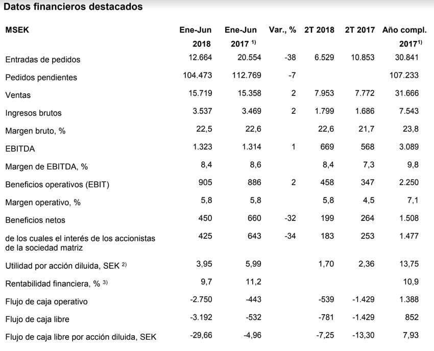 Datos Financieros Saab 1Q 2018