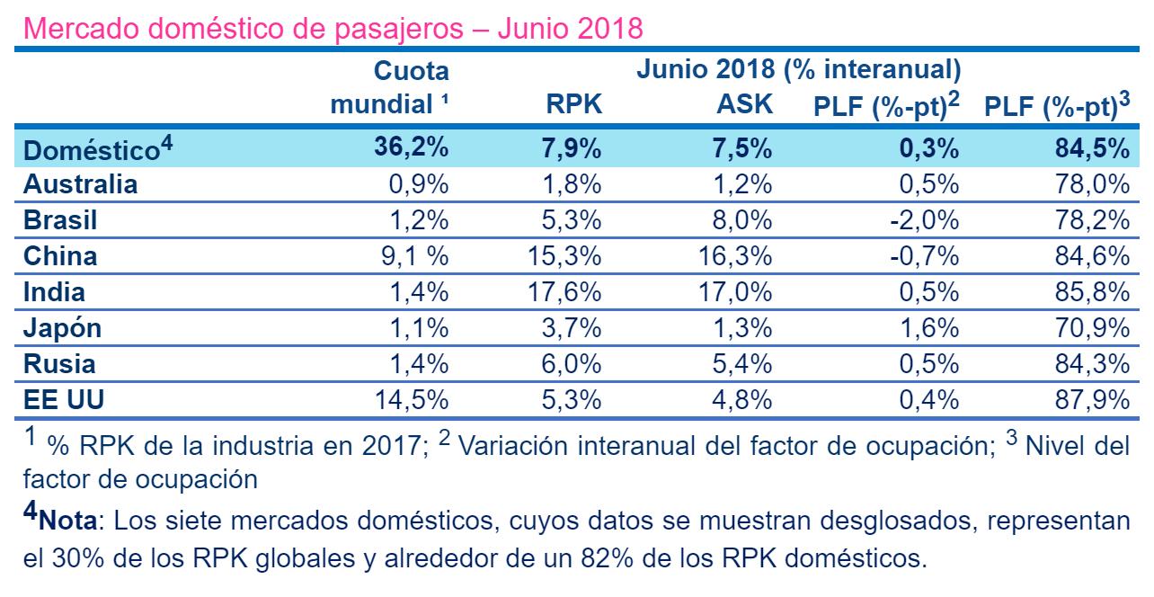 Reporte mundial de pasajeros internacionales de junio de 2018.