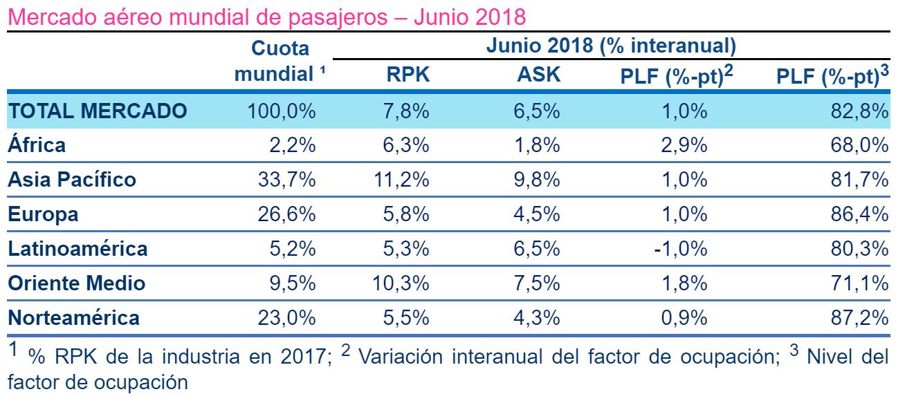 Reporte mundial de pasajeros domésticos de junio de 2018.