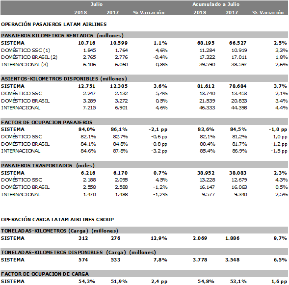 Estadísticas operacionales de LATAM para julio de 2018.