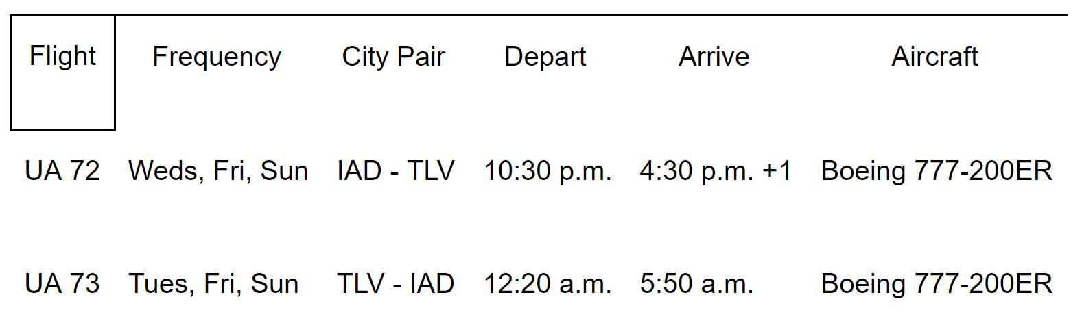 Itinerario de United en la ruta Washington - Tel Aviv - Washington.