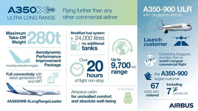 Infografía del Airbus A350ULR de Singapore Airlines.