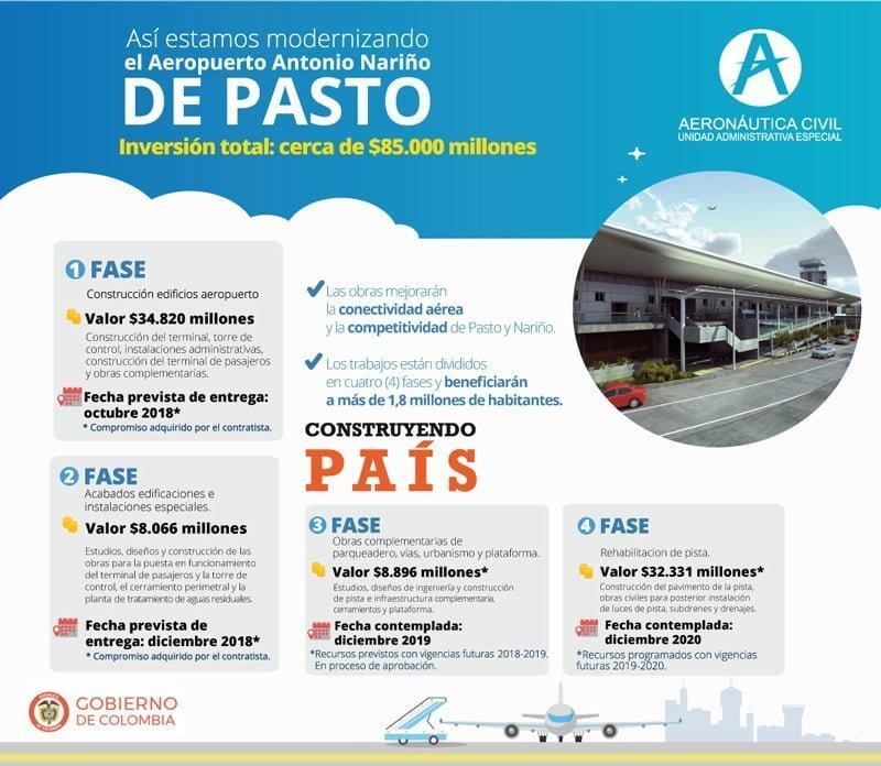 Infografía de las obras en el Aeropuerto Antonio Nariño de Pasto.