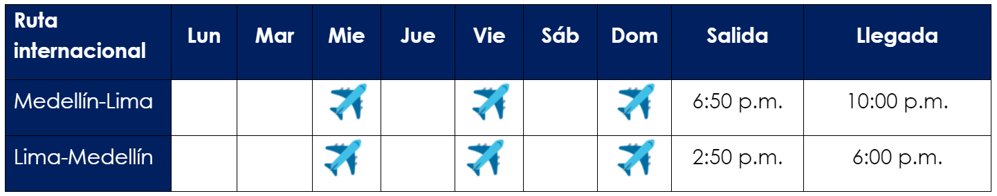 Itinerario del vuelo Lima-Medellín-Lima de Viva Air.