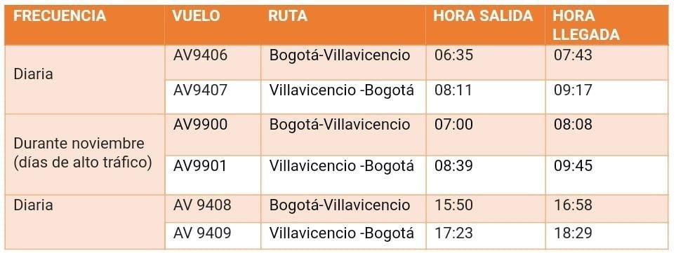 Itinerario de las nuevas frecuencias de Bogota a Villavicencio de Avianca.