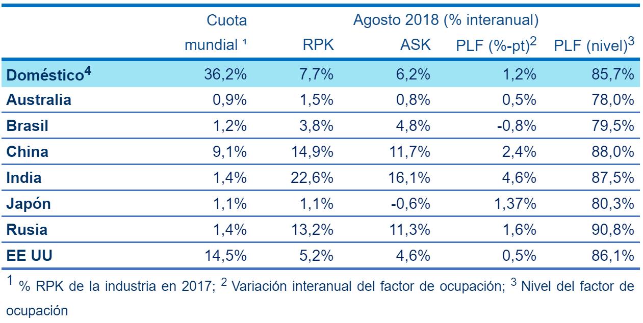 Factor de ocupación Mundial Doméstico en Agosto de 2018.