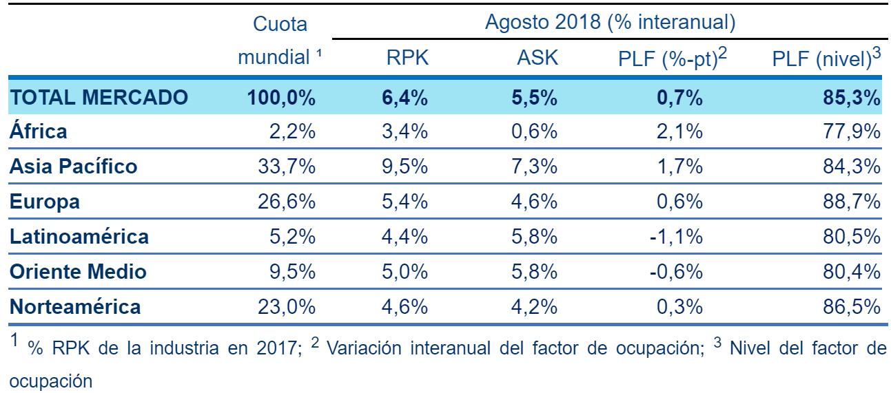 Factor de ocupación Mundial Internacional en Agosto 2018.
