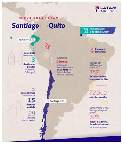 Infografía de la ruta Santiago-Quito de LATAM.