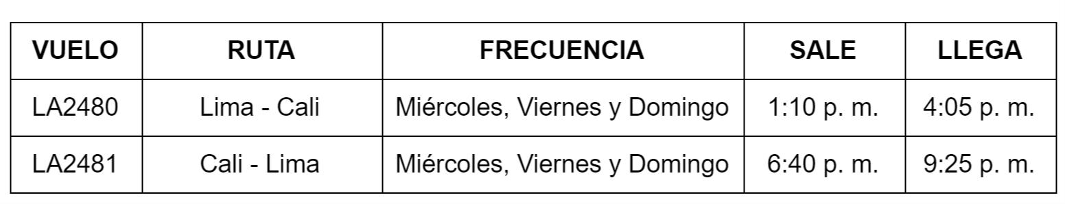 Itinerario de LATAM Airlines en la ruta Lima-Cali-Lima.