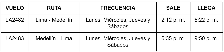Itinerario de LATAM Airlines en la ruta Lima-Medellín-Lima.