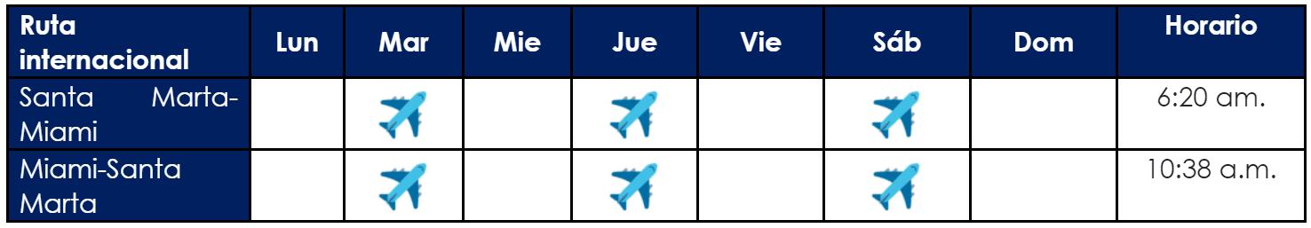 Itinerario Santa Marta - Miami de Viva Air.
