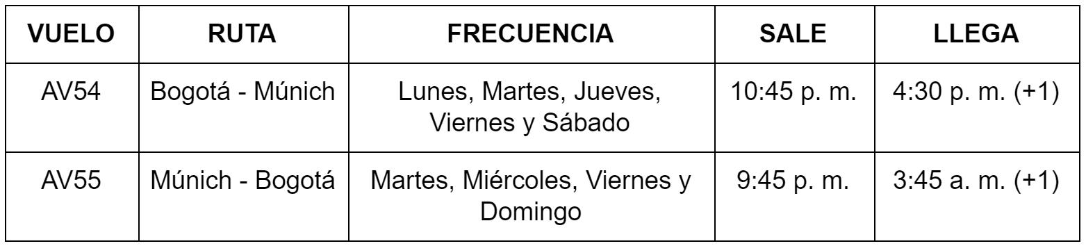 Itinerario del vuelo Bogotá-Múnich de Avianca.
