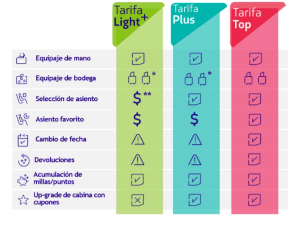 Modelo de Tarifas Internacionales LATAM para el resto del mundo.
