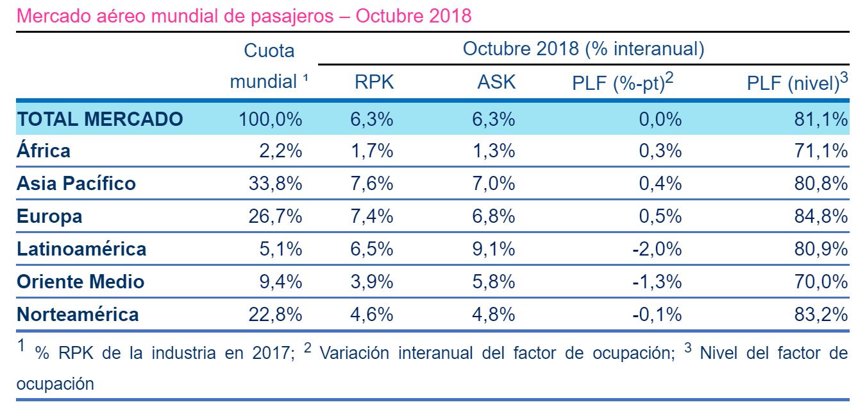 Demanda mundial de pasajeros durante octubre de 2018.
