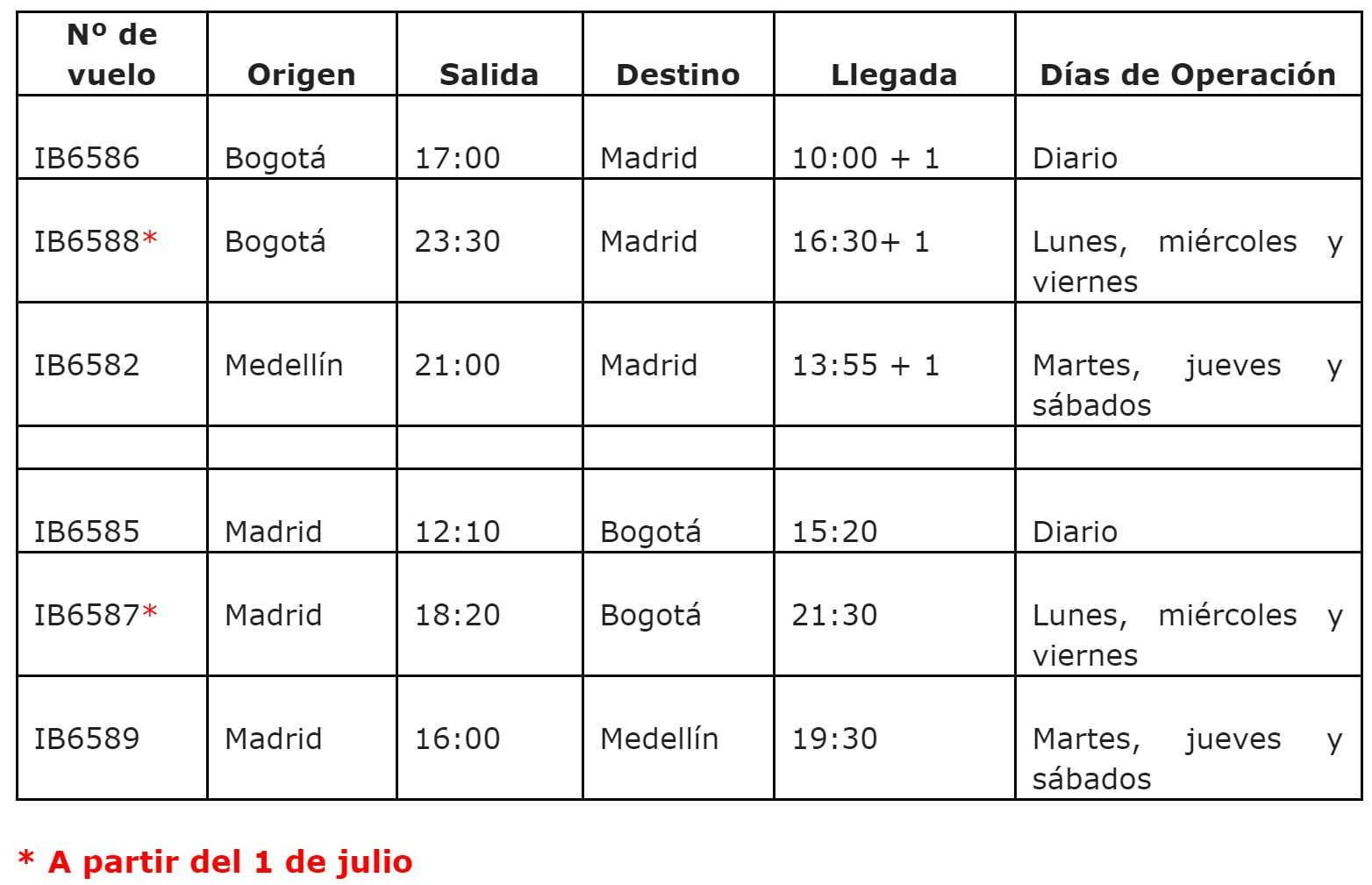 Itinerario de Iberia a Bogotá y Medellín, Colombia.