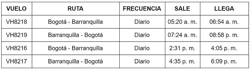 Itinerario de Viva Air entre Barranquilla y Bogotá.