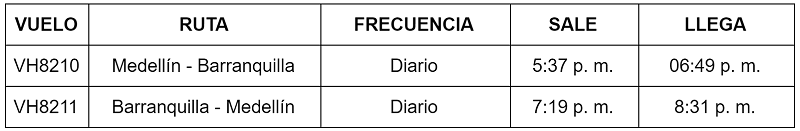 Itinerario de Viva Air entre Barranquilla y Medellín.