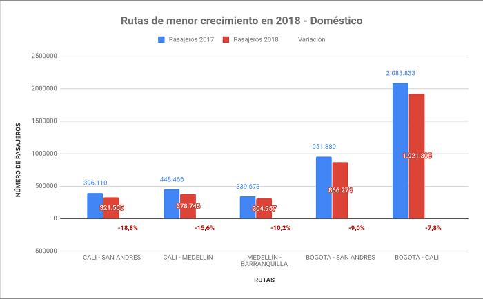 Rutas con menor crecimiento a nivel nacional en Colombia durante 2018.