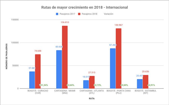 Rutas con mayor crecimiento a nivel Internacional en Colombia durante 2018.