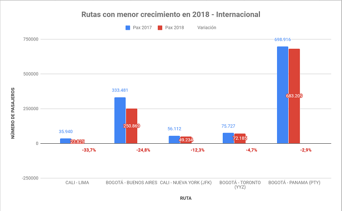 Rutas con menor crecimiento a nivel Internacional en Colombia durante 2018.