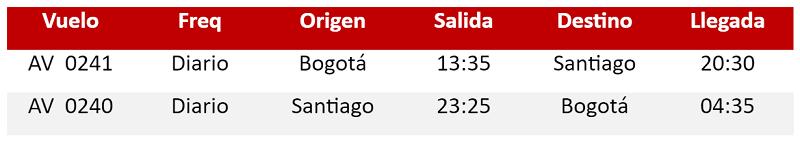 Itinerario de Avianca por el cambio de avión a Santiago de Chile.