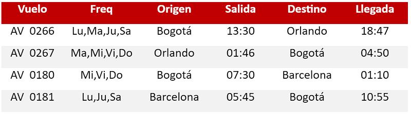 Itinerario Nuevas Frecuencias de Avianca a Barcelona y Orlando.