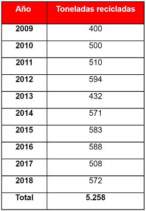 Reciclaje de residuos de Avianca en la última década.