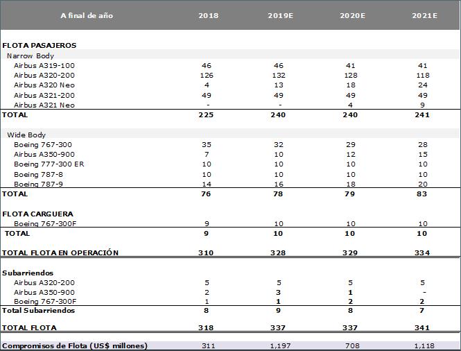 Plan de Flota de LATAM Airlines para 2019.
