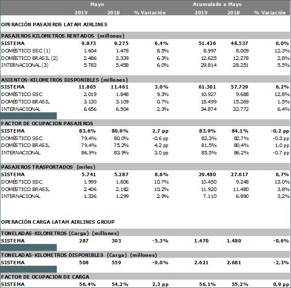 Estadísticas operacionales de LATAM para mayo de 2019.