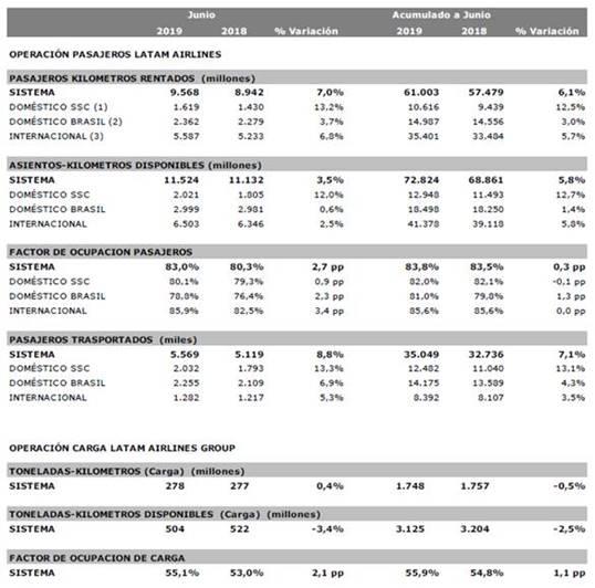 LATAM Airlines: Estadísticas Operacionales de Junio de 2019.