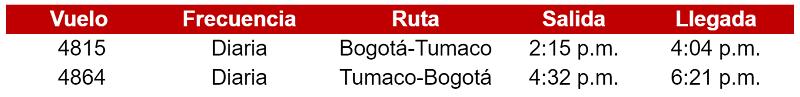 Itinerario de los vuelos de Avianca entre Bogotá y Tumaco.