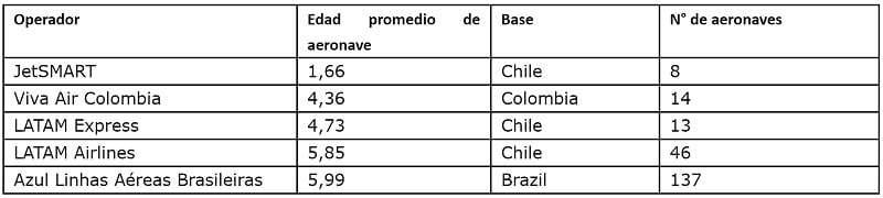 Ranking de aerolíneas con la flota más joven de Sudamérica.