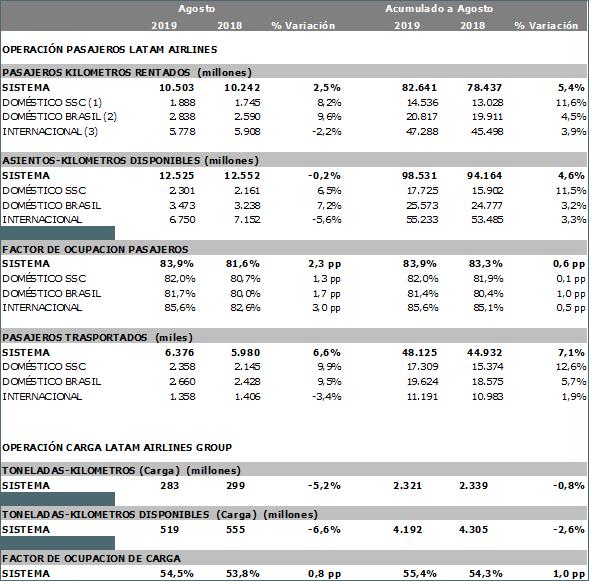Estadísticas de LATAM para agosto de 2019.