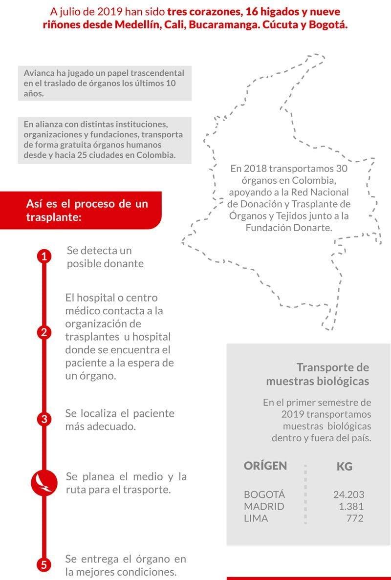 Infografía de Avianca sobre el transporte de órganos.