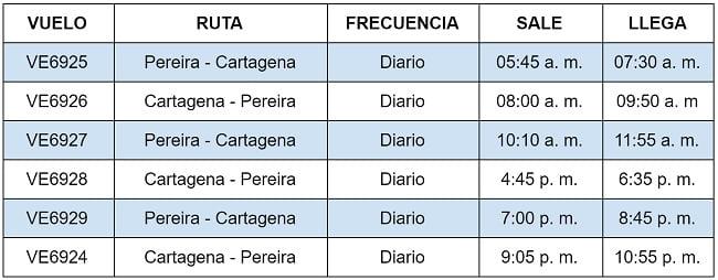 Itinerario entre Cartagena y Pereira de EasyFly.