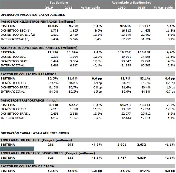 Estadísticas operacionales de LATAM Airlines para  Septiembre de 2019.