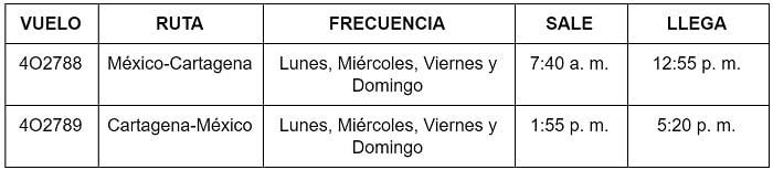 Itinerario de Interjet entre Cartagena y Ciudad de México.