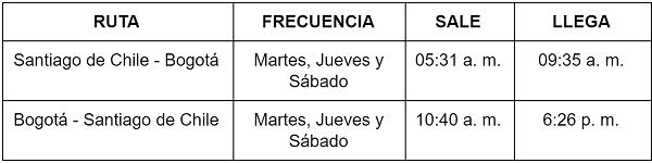 Itinerario de JetSmart entre Bogotá y Santiago de Chile.