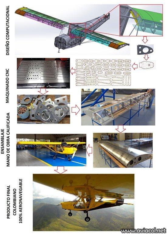 Proceso de Diseño y producción colombiana del WA500.